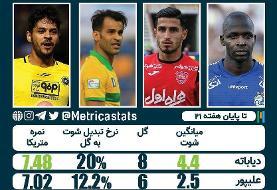 عکس دیاباته  بهترین مهاجم لیگ برتر فوتبال ایران