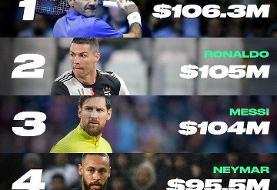فهرست پردرآمدترین ورزشکاران جهان در سال ۲۰۲۰ ؛ مهمان ناخواندهای که مسی و رونالدو را کنار زد