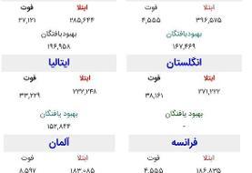 آخرین آمار رسمی کرونا در ایران و جهان | افزایش خطر موج دوم کرونا در ...