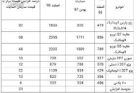 قیمت جدید ۸ محصول ایران خودرو / دنا ۸۲ و پارس اتومات ۱۰۵ میلیون تومان