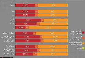نتایج جالب یک نظرسنجی | ایرانیها دوست دارند کجا زندگی کنند؟