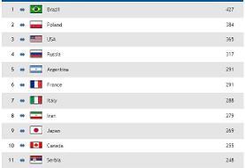 ایران هشتمین تیم برتر جهان/عکس