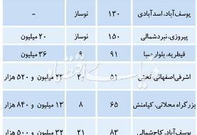 قیمت پیشنهادی فروش آپارتمان در تهران