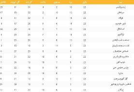 جدول کامل لیگ برتر در پایان هفته بیستودوم/عکس