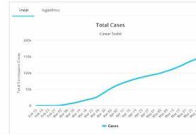 گزارش شفاف سازمان بهداشت جهانی از وضعیت کرونا در ایران
