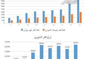 رشد قابل توجه خط فقر در تهران: رقم جدید + جدول