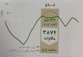 گزارش وزارت نیرو از ۱۰ رکورد برقی ظرف یک سال