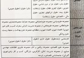 فرم امتیازبندی انتخاب کمیسیونهای مجلس یازدهم منتشر شد