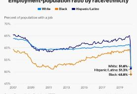 This chart shows fewer than half of Black Americans were employed in April, highlighting how ...
