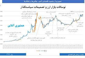 نمودار | کدام تصمیمات دولت قیمت ارز را تغییر داد؟