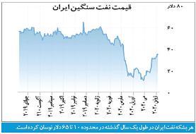 ارمغان نفت ۴۰ دلاری برای ایران