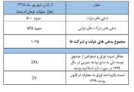 جدول رسمی بدهی ۱۰۰۰ میلیارد تومانی دولت