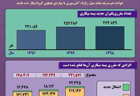 اینفوگرافیک / وضعیت مقرریبگیران بیمه بیکاری در ایران در ۳ سال گذشته