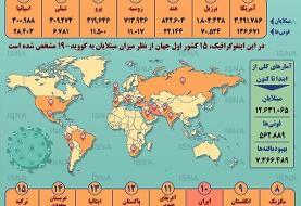 جایگاه ایران در جدول اصلیترین کشورهای درگیر کرونا | مقایسه وضعیت ایران و عربستان