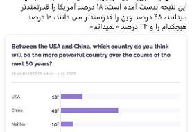 سفیر ایران در لندن: مردم انگلیس بر اساس یک نظرسنجی چین را قدرت آینده میدانند