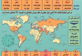 اینفوگرافیک / آمار کرونا در جهان تا ۲۴ تیر