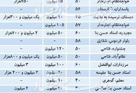 قیمت پیشنهادی رهن و اجاره آپارتمان های تا ۶۰ متر مربع در تهران