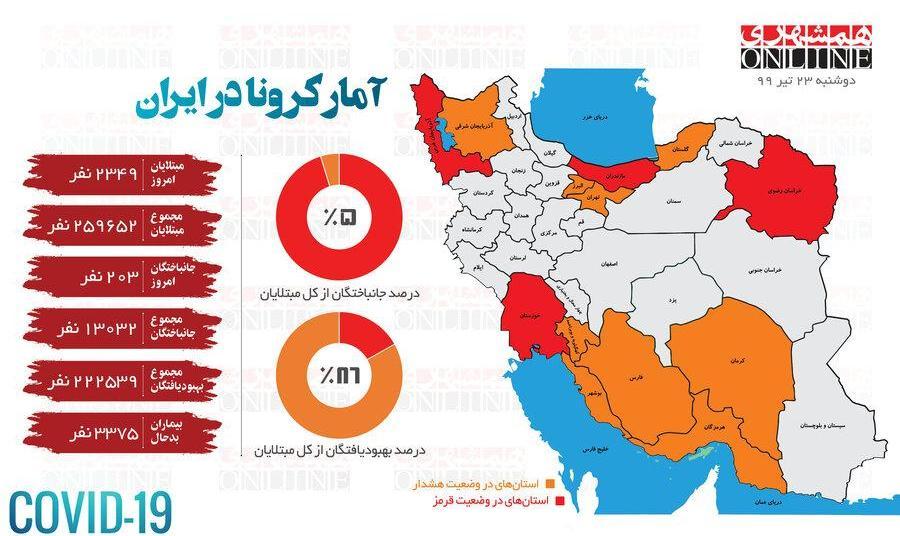 قرمزی کرونا در ۴ استان از ۴ نقطه مختلف کشور با دهها کشته و بیمارستانی در روز