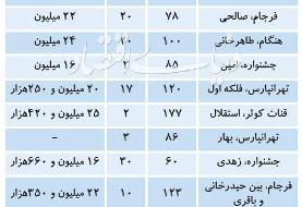 قیمت آپارتمان در تهران، امروز ۲۴ تیر ۹۹