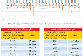 قیمت آپارتمان در تهران، امروز ۲۶ تیر ۹۹