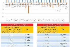قیمت آپارتمان در ۲۲ منطقه تهران چند است؟