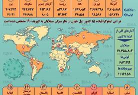 اینفوگرافیک / آمار کرونا در جهان تا ۱۱ مرداد