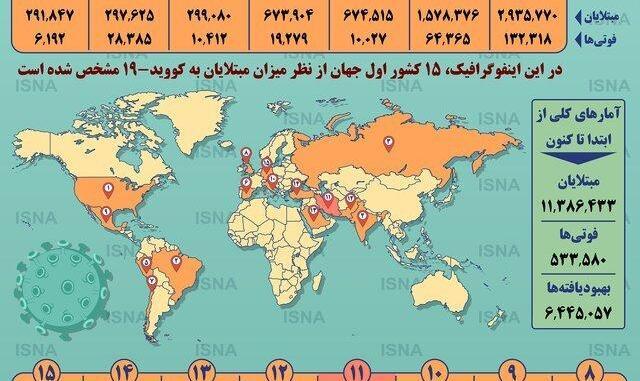 ۱۵ کشور اصلی درگیر کرونا: جایگاه ایران تغییر کرد