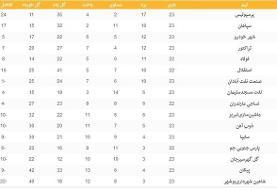 (عکس) جدول لیگ برتر فوتبال در پایان روز دوم از هفته بیستوسوم