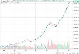 شاخص بورس امروز پانزدهم تیر ۱۳۹۹؛ رشد بیش از ۳۴ هزار واحدی شاخص کل بورس