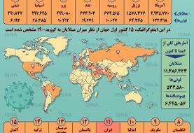 اینفوگرافیک / آمار کرونا در جهان تا ۱۵ تیر