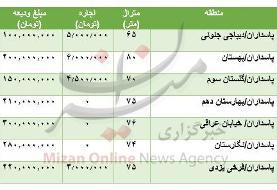 مظنه رهن و اجاره آپارتمان در پاسداران تهران چقدر است؟