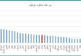 صعود ۴ پلهای ایران در حوزه پهنباند همراه