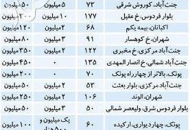 قیمت رهن و اجاره آپارتمان در منطقه ۵ تهران، امروز ۱۹ تیر ۹۹