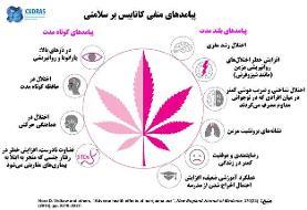 ۱۸ تا ۲۵ سالگی،اوج مصرف مواد در جوانان
