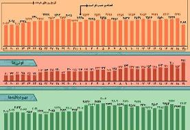 اینفوگرافیک / روند کرونا در ایران، از ۱۹ خرداد تا ۱۹ تیر