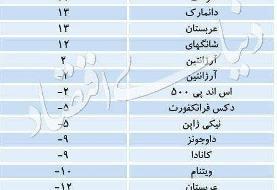 ایران دومین کشور دنیا در بازدهی بورس | رتبه اول و سوم متعلق به کدام کشورهاست؟