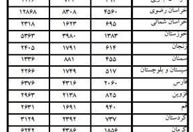 اعلام آمار مراجعه ایرانیها به پزشکی قانونی بخاطر «نزاع»