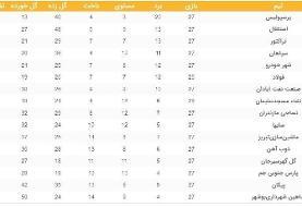(عکس) جدول لیگ برتر فوتبال در پایان هفته بیستوهفتم