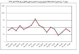 اختلاف قیمت هر متر خانه در پایتخت به ۸۸ میلیون تومان رسید