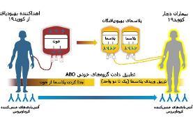 یک درمان دیگر برای کرونا در آستانه تایید برای مصرف گستردهتر  پلاسمادرمانی خطر مرگ ناشی از کرونا ...