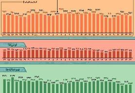 اینفوگرافیک | روند کرونا در ایران از ۲۴ تیر تا ۲۴ مرداد