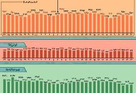 اینفوگرافیک / روند کرونا در ایران، از ۲۴ تیر تا ۲۴ مرداد