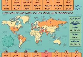 اینفوگرافیک / آمار کرونا در جهان تا ۱۴ مرداد