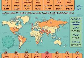 تعداد مبتلایان آمریکایی از ۵ میلیون نفر گذشت:  کرونا در آمریکای شمالی و جنوبی و خاورمیانه از کنترل خارج شده؟