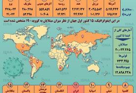 اینفوگرافیک / کرونا در جهان تا ۲۰ مرداد؛ عبور از مرز ۲۰ میلیون مبتلا