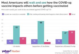 Poll: Number of Americans willing to get COVID-19 vaccine falls to new low amid fears Trump is ...