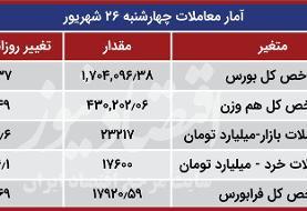 سه رویداد مهم امروز بورس تهران | دور شدن بازار سهام از وضعیت قرمز