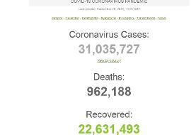 شمار مبتلایان به کرونا در جهان از ۳۱ میلیون نفر گذشت