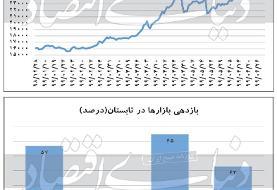 دو فصل متفاوت بازارها در نیمسال اول ۹۹