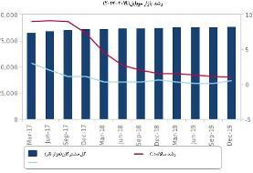 ضریب نفوذ ۱۰۷ درصدی تلفن همراه در ایران